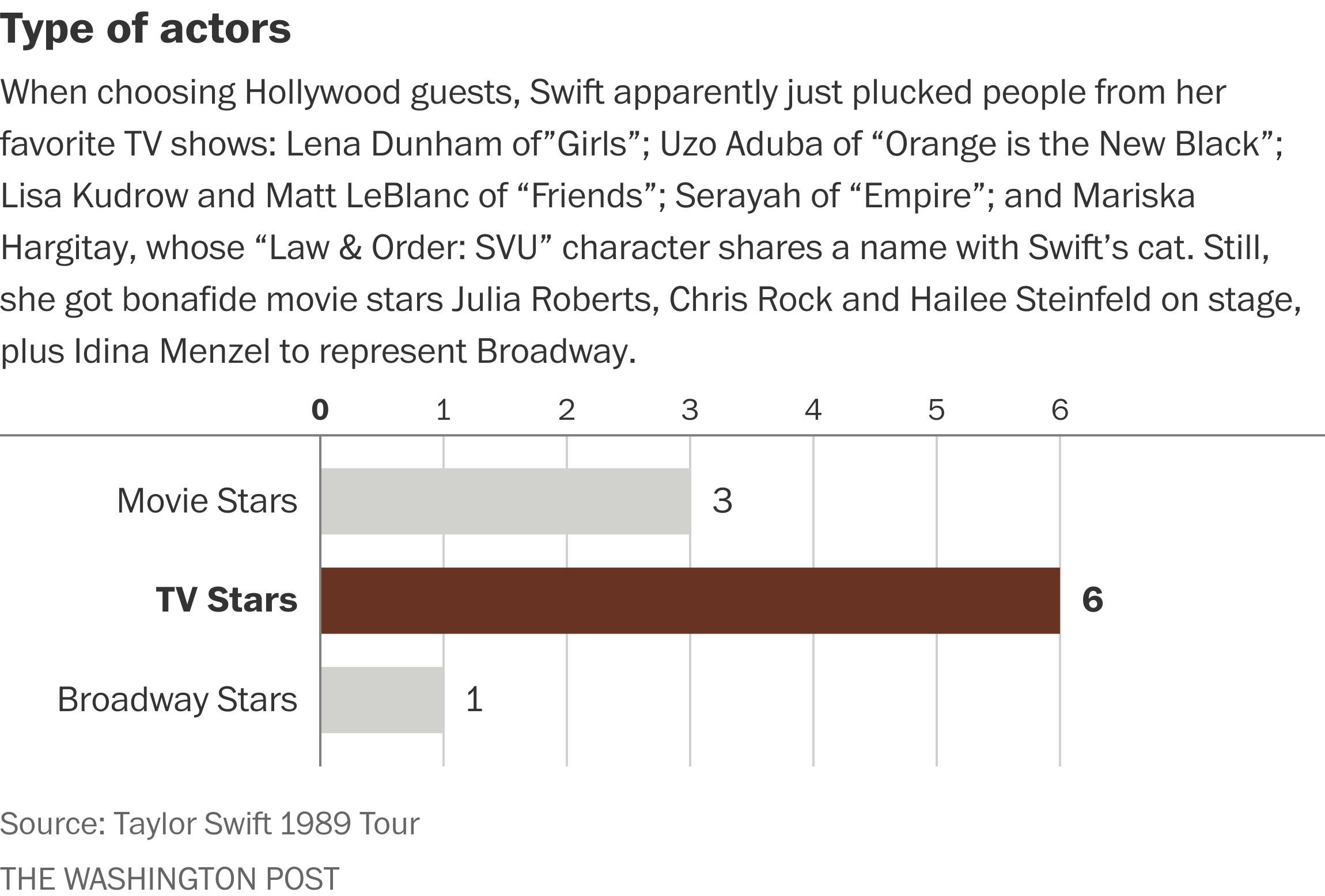 Taylor Swift S 1989 Tour Guests By The Numbers How Many Singers Models Athletes The Washington Post